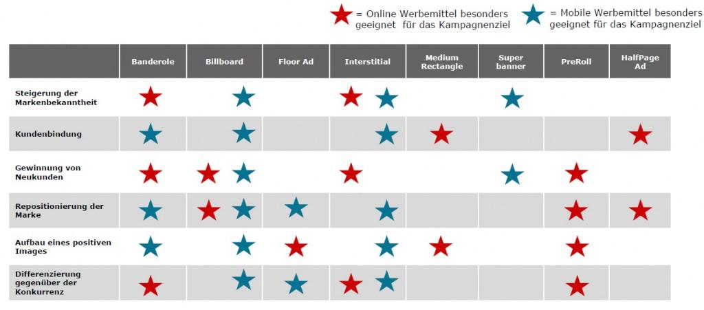 Werbemittel-und-Kampagnenziel